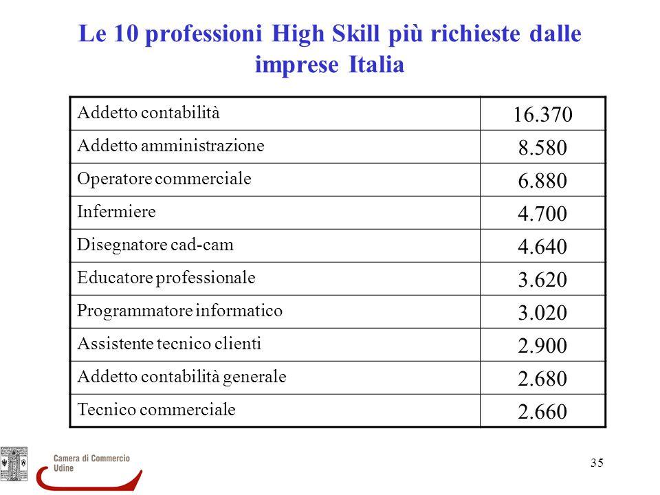 35 Le 10 professioni High Skill più richieste dalle imprese Italia Addetto contabilità 16.370 Addetto amministrazione 8.580 Operatore commerciale 6.88