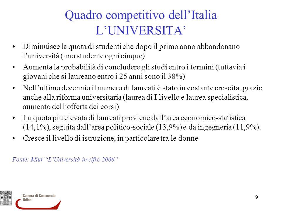 9 Diminuisce la quota di studenti che dopo il primo anno abbandonano luniversità (uno studente ogni cinque) Aumenta la probabilità di concludere gli s