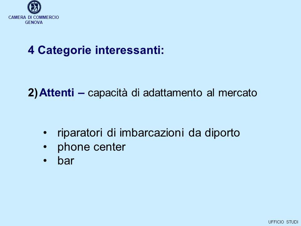 CAMERA DI COMMERCIO GENOVA UFFICIO STUDI 4 Categorie interessanti: 2)Attenti – capacità di adattamento al mercato riparatori di imbarcazioni da diporto phone center bar