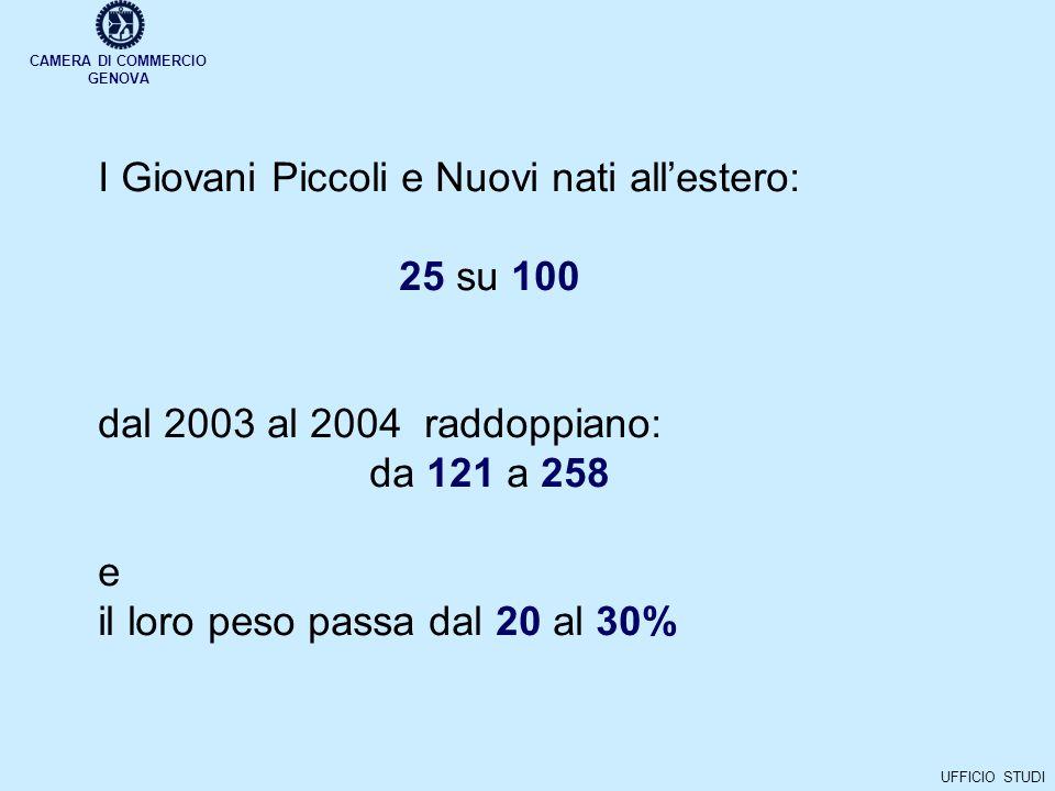 CAMERA DI COMMERCIO GENOVA UFFICIO STUDI I Giovani Piccoli e Nuovi nati allestero: 25 su 100 dal 2003 al 2004 raddoppiano: da 121 a 258 e il loro peso passa dal 20 al 30%