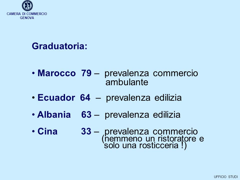 CAMERA DI COMMERCIO GENOVA UFFICIO STUDI Graduatoria: Marocco 79 – prevalenza commercio ambulante Ecuador 64 – prevalenza edilizia Albania 63 – prevalenza edilizia Cina 33 – prevalenza commercio ( nemmeno un ristoratore e solo una rosticceria !)
