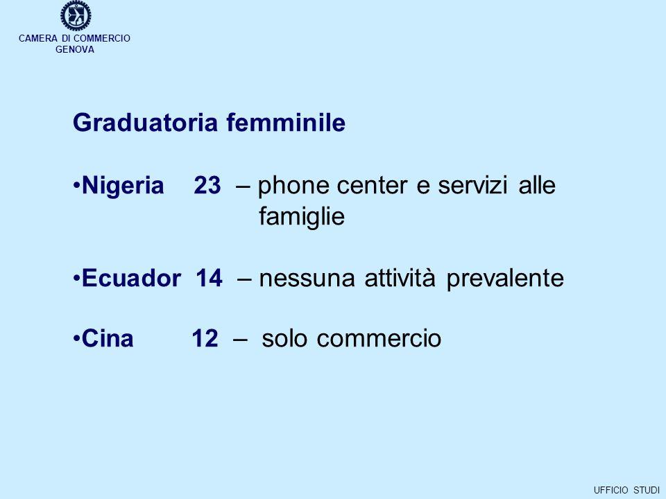 CAMERA DI COMMERCIO GENOVA UFFICIO STUDI Graduatoria femminile Nigeria 23 – phone center e servizi alle famiglie Ecuador 14 – nessuna attività prevalente Cina 12 – solo commercio
