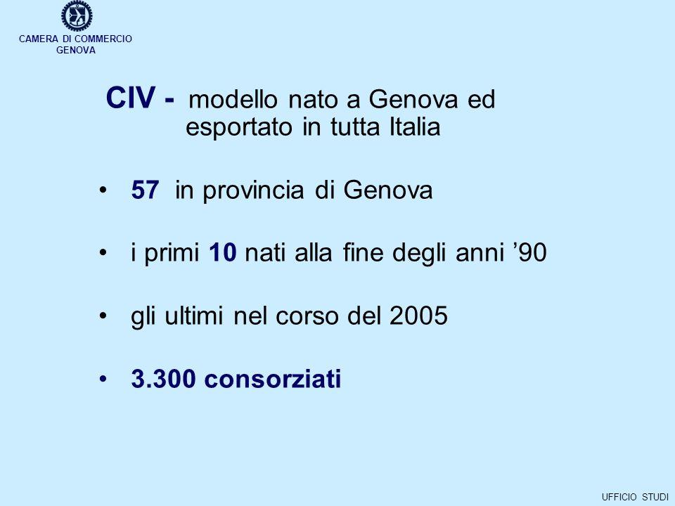CAMERA DI COMMERCIO GENOVA UFFICIO STUDI CIV - modello nato a Genova ed esportato in tutta Italia 57 in provincia di Genova i primi 10 nati alla fine degli anni 90 gli ultimi nel corso del 2005 3.300 consorziati