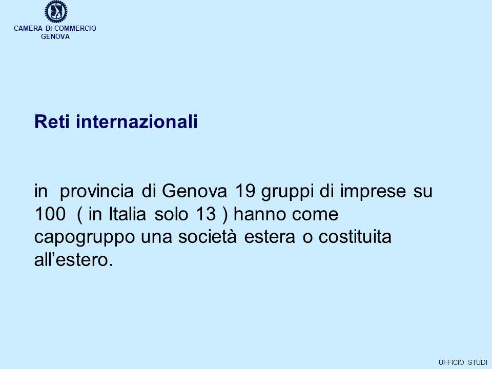 CAMERA DI COMMERCIO GENOVA UFFICIO STUDI Reti internazionali in provincia di Genova 19 gruppi di imprese su 100 ( in Italia solo 13 ) hanno come capogruppo una società estera o costituita allestero.