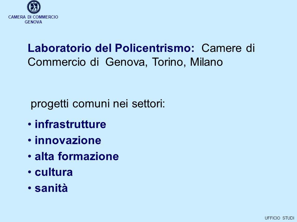 CAMERA DI COMMERCIO GENOVA UFFICIO STUDI Laboratorio del Policentrismo: Camere di Commercio di Genova, Torino, Milano progetti comuni nei settori: infrastrutture innovazione alta formazione cultura sanità
