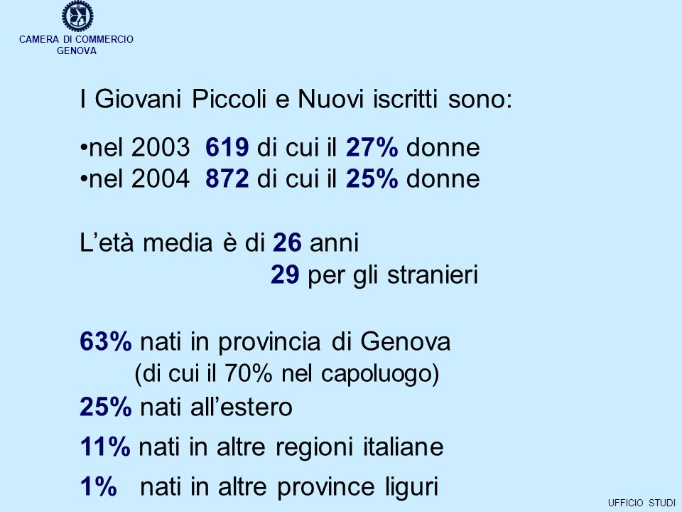 CAMERA DI COMMERCIO GENOVA UFFICIO STUDI I Giovani Piccoli e Nuovi iscritti sono: nel 2003 619 di cui il 27% donne nel 2004 872 di cui il 25% donne Letà media è di 26 anni 29 per gli stranieri 63% nati in provincia di Genova (di cui il 70% nel capoluogo) 25% nati allestero 11% nati in altre regioni italiane 1% nati in altre province liguri