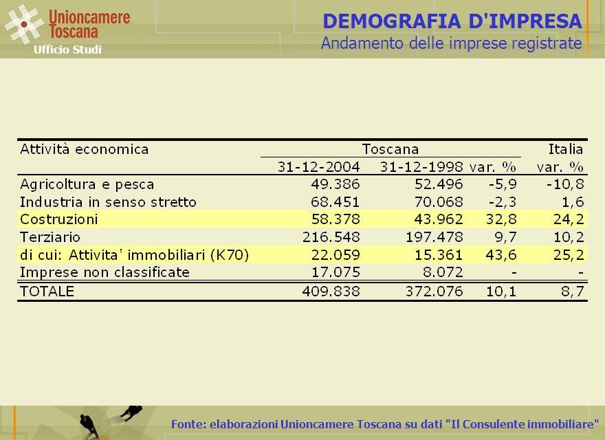 Fonte: elaborazioni Unioncamere Toscana su dati Il Consulente immobiliare DEMOGRAFIA D IMPRESA Andamento delle imprese registrate Ufficio Studi