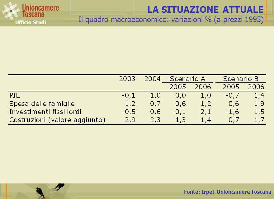 Fonte: Irpet-Unioncamere Toscana LA SITUAZIONE ATTUALE Il quadro macroeconomico: variazioni % (a prezzi 1995) Ufficio Studi