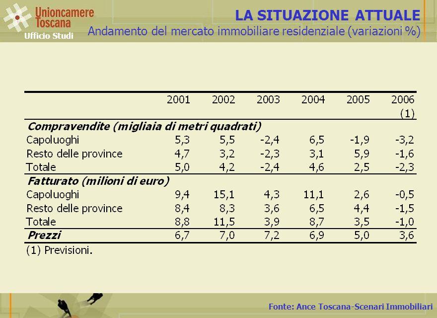 Fonte: Ance Toscana-Scenari Immobiliari LA SITUAZIONE ATTUALE Andamento del mercato immobiliare residenziale (variazioni %) Ufficio Studi