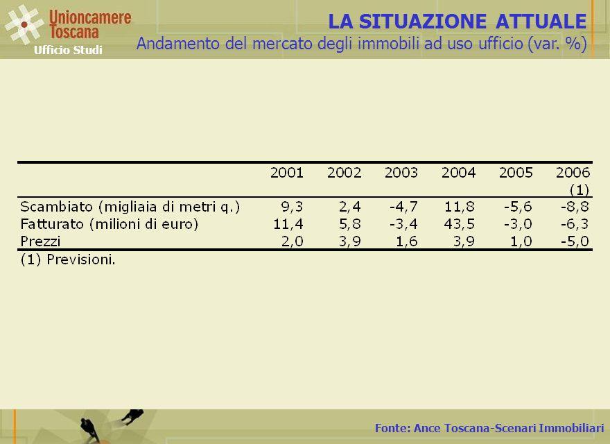 Fonte: Ance Toscana-Scenari Immobiliari LA SITUAZIONE ATTUALE Andamento del mercato degli immobili ad uso ufficio (var. %) Ufficio Studi