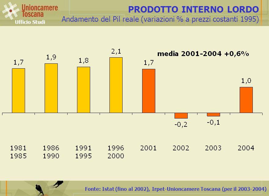 Fonte: Istat (fino al 2002), Irpet-Unioncamere Toscana (per il 2003-2004) PRODOTTO INTERNO LORDO Andamento del Pil reale (variazioni % a prezzi costan