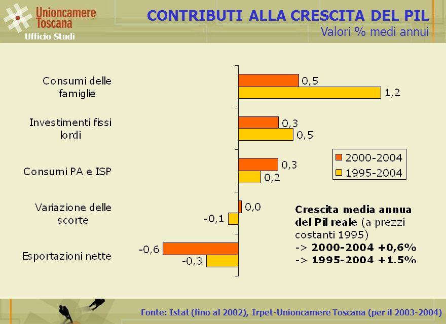Fonte: Istat (fino al 2002), Irpet-Unioncamere Toscana (per il 2003-2004) CONTRIBUTI ALLA CRESCITA DEL PIL Valori % medi annui Ufficio Studi