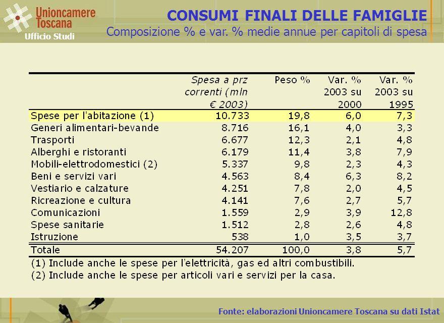 Fonte: elaborazioni Unioncamere Toscana su dati Istat CONSUMI FINALI DELLE FAMIGLIE Composizione % e var. % medie annue per capitoli di spesa Ufficio