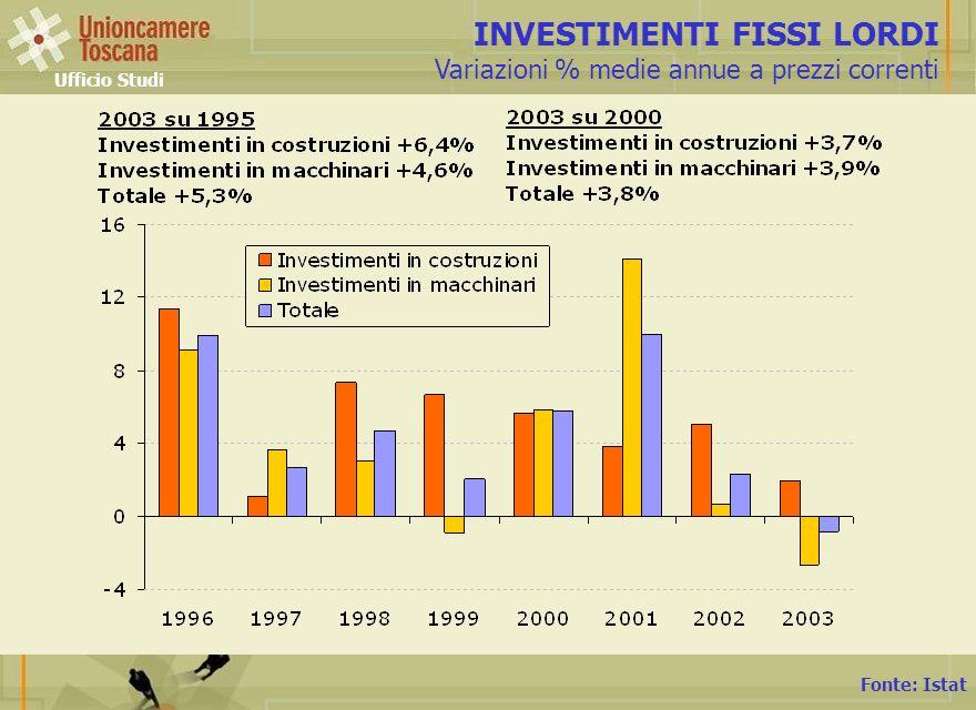 Fonte: Istat INVESTIMENTI FISSI LORDI Variazioni % medie annue a prezzi correnti Ufficio Studi