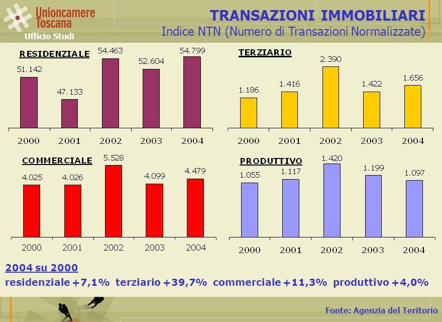 Fonte: Agenzia del Teritorio TRANSAZIONI IMMOBILIARI Indice NTN (Numero di Transazioni Normalizzate) Ufficio Studi 2004 su 2000 residenziale +7,1% terziario +39,7% commerciale +11,3% produttivo +4,0%
