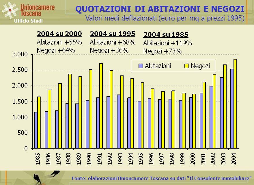 Fonte: elaborazioni Unioncamere Toscana su dati Il Consulente immobiliare QUOTAZIONI DI ABITAZIONI E NEGOZI Valori medi deflazionati (euro per mq a prezzi 1995) Ufficio Studi