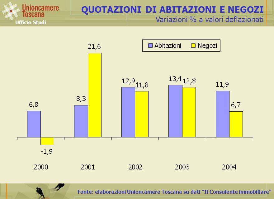 Fonte: elaborazioni Unioncamere Toscana su dati Il Consulente immobiliare QUOTAZIONI DI ABITAZIONI E NEGOZI Variazioni % a valori deflazionati Ufficio Studi