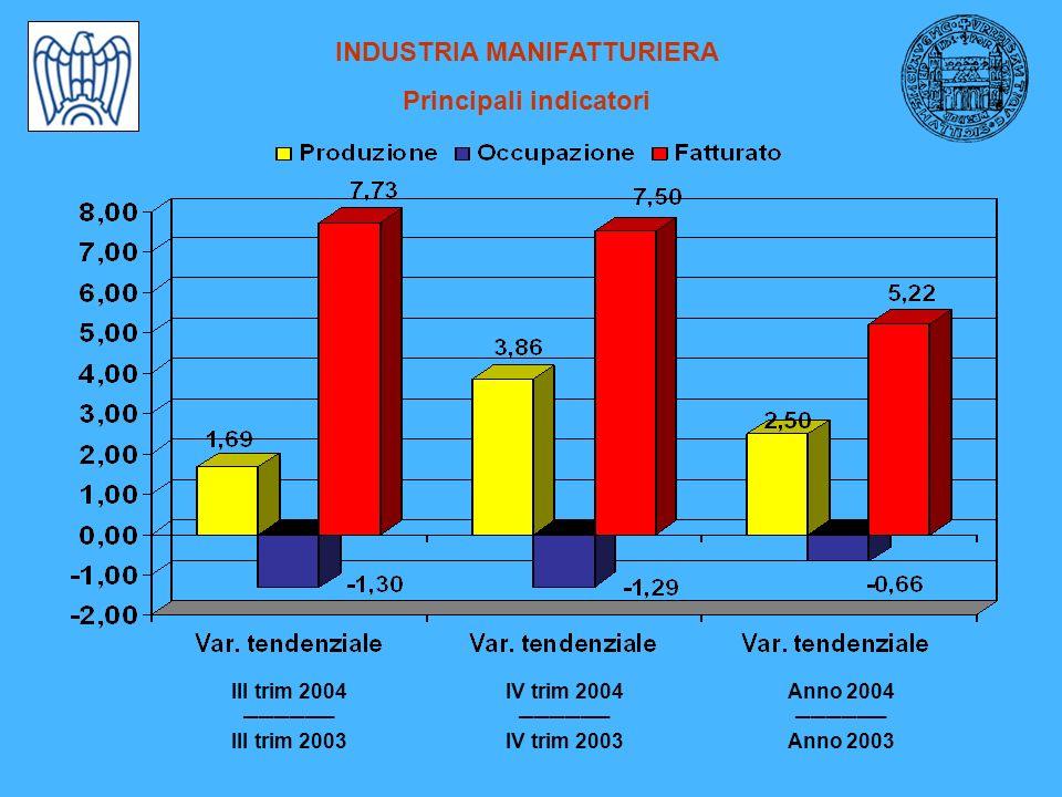 INDUSTRIA MANIFATTURIERA Principali indicatori III trim 2004 III trim 2003 IV trim 2004 IV trim 2003 Anno 2004 Anno 2003