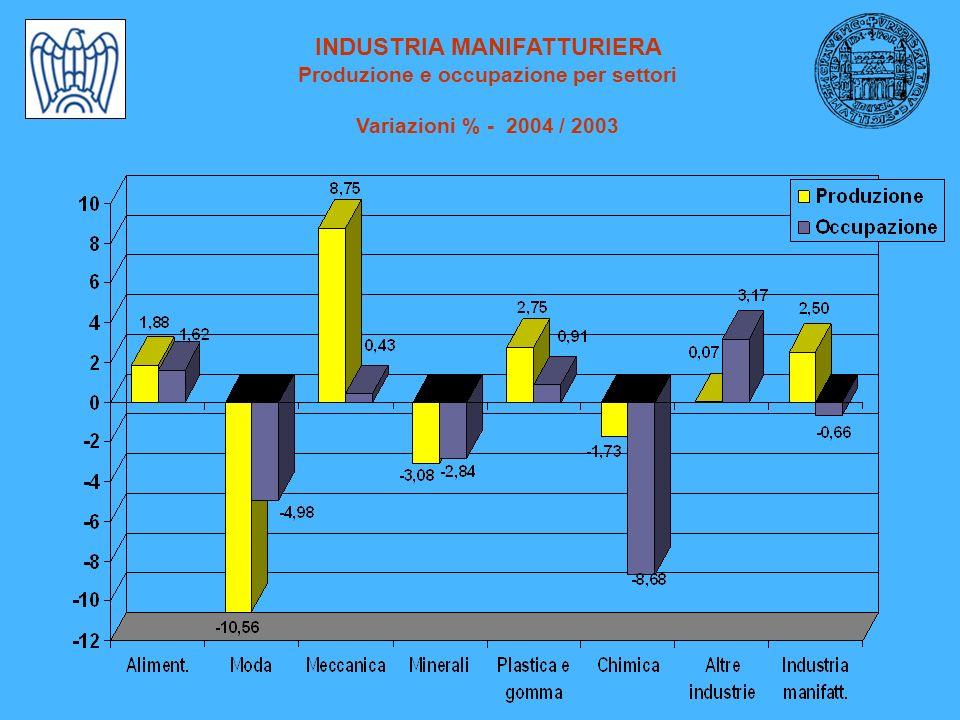 INDUSTRIA MANIFATTURIERA Produzione e occupazione per settori Variazioni % - 2004 / 2003