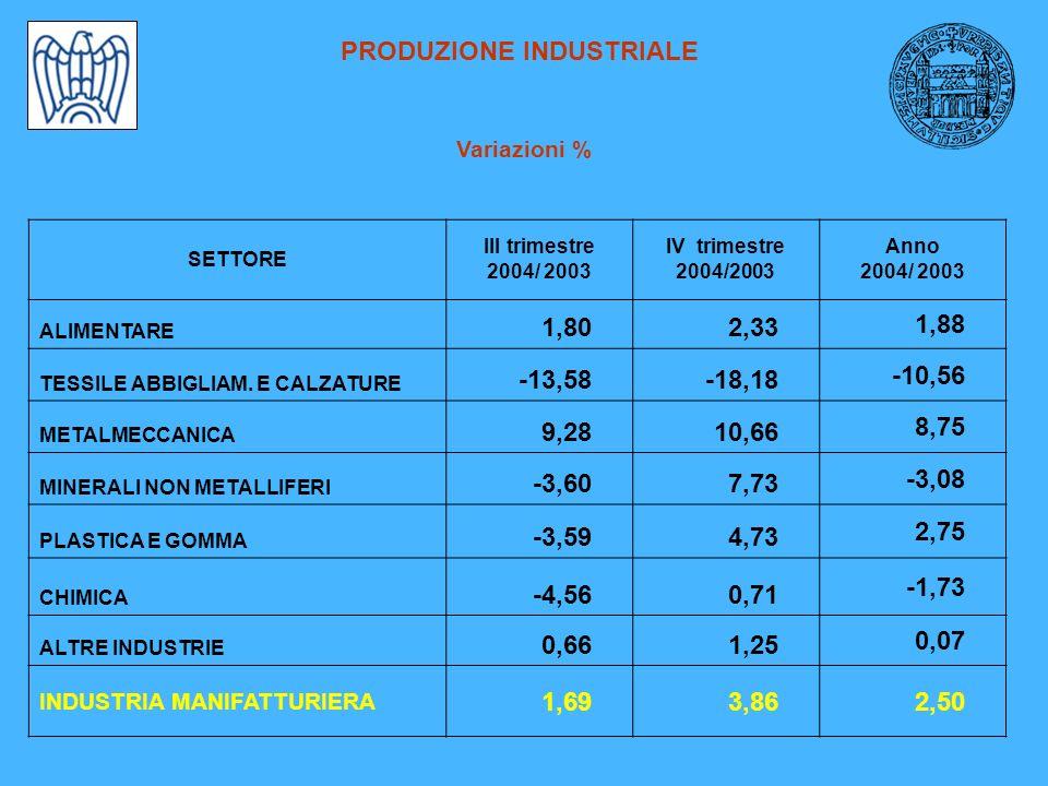 PRODUZIONE INDUSTRIALE Variazioni % SETTORE III trimestre 2004/ 2003 IV trimestre 2004/2003 Anno 2004/ 2003 ALIMENTARE 1,802,33 1,88 TESSILE ABBIGLIAM.