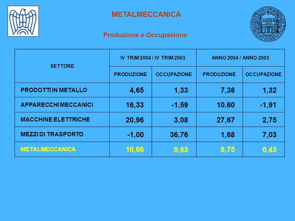 METALMECCANICA Produzione e Occupazione SETTORE IV TRIM 2004 / IV TRIM 2003ANNO 2004 / ANNO 2003 PRODUZIONEOCCUPAZIONEPRODUZIONEOCCUPAZIONE PRODOTTI IN METALLO 4,651,337,381,32 APPARECCHI MECCANICI 16,33-1,5910,60-1,91 MACCHINE ELETTRICHE 20,963,0827,672,75 MEZZI DI TRASPORTO -1,0036,761,687,03 METALMECCANICA 10,660,638,750,43