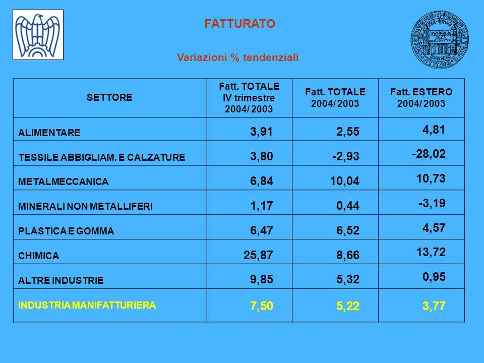 FATTURATO Variazioni % tendenziali SETTORE Fatt. TOTALE IV trimestre 2004/ 2003 Fatt.