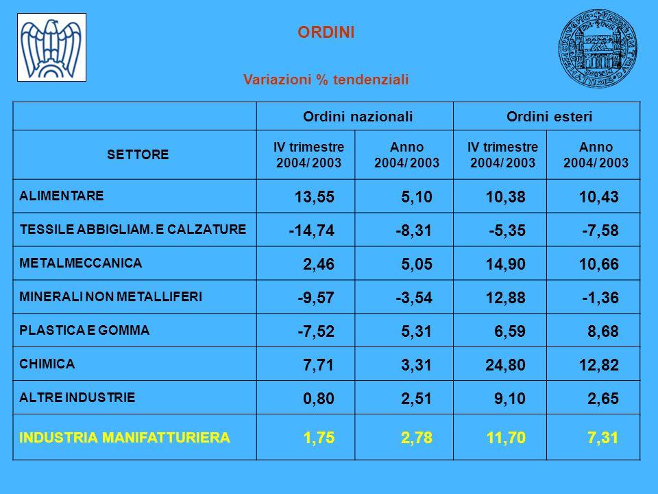 ORDINI Variazioni % tendenziali Ordini nazionaliOrdini esteri SETTORE IV trimestre 2004/ 2003 Anno 2004/ 2003 IV trimestre 2004/ 2003 Anno 2004/ 2003 ALIMENTARE 13,555,1010,3810,43 TESSILE ABBIGLIAM.