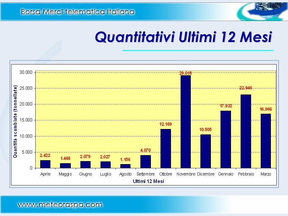 Quantitativi Ultimi 12 Mesi