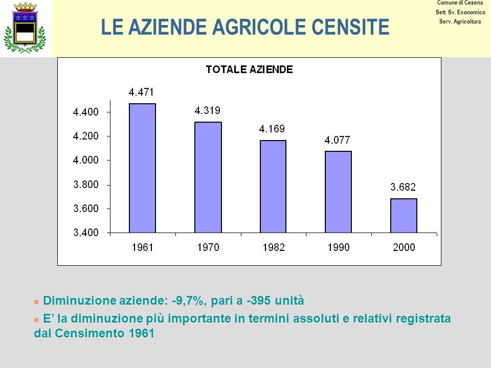 LE AZIENDE AGRICOLE CENSITE Diminuzione aziende: -9,7%, pari a -395 unità E la diminuzione più importante in termini assoluti e relativi registrata dal Censimento 1961 Comune di Cesena Sett.