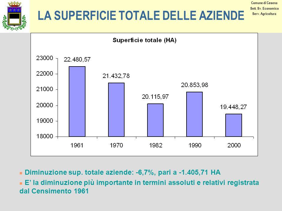 LA SUPERFICIE TOTALE DELLE AZIENDE Diminuzione sup.