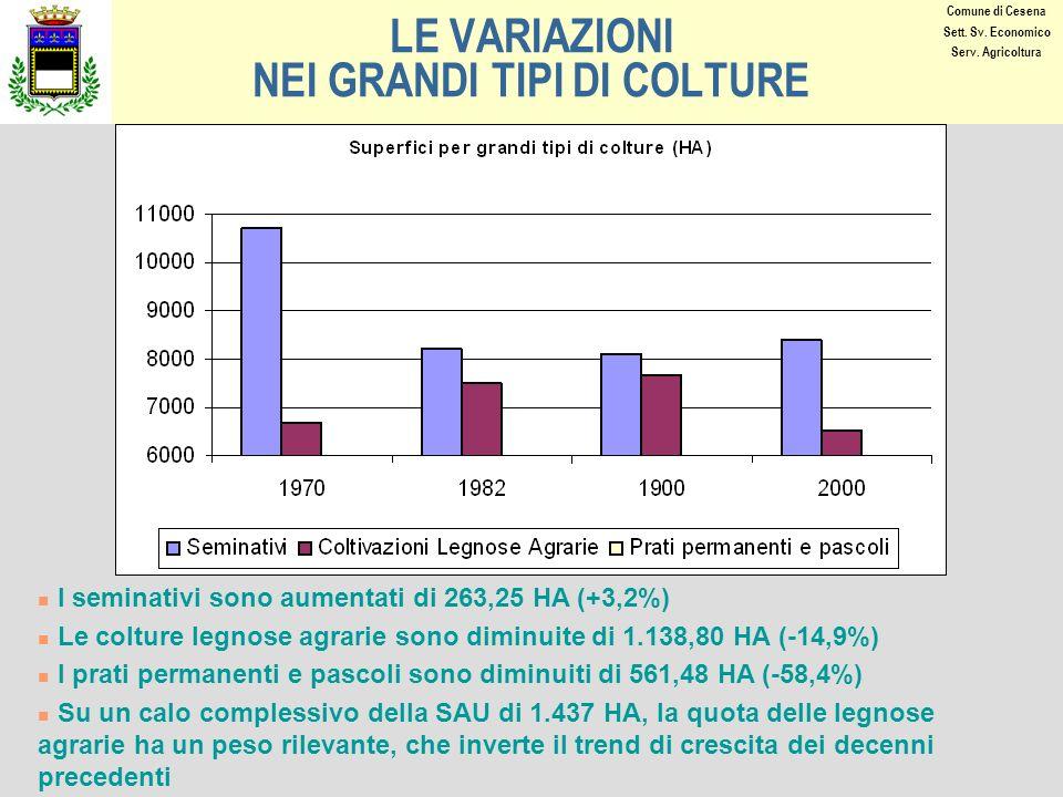 LE VARIAZIONI NEI GRANDI TIPI DI COLTURE I seminativi sono aumentati di 263,25 HA (+3,2%) Le colture legnose agrarie sono diminuite di 1.138,80 HA (-14,9%) I prati permanenti e pascoli sono diminuiti di 561,48 HA (-58,4%) Su un calo complessivo della SAU di 1.437 HA, la quota delle legnose agrarie ha un peso rilevante, che inverte il trend di crescita dei decenni precedenti Comune di Cesena Sett.