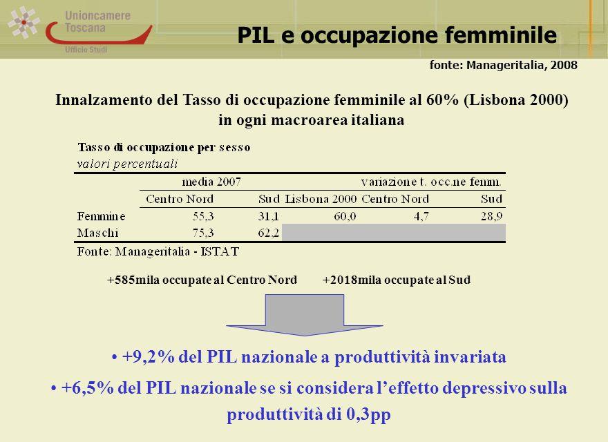 Innalzamento del Tasso di occupazione femminile al 60% (Lisbona 2000) in ogni macroarea italiana PIL e occupazione femminile fonte: Manageritalia, 2008 +585mila occupate al Centro Nord +2018mila occupate al Sud +9,2% del PIL nazionale a produttività invariata +6,5% del PIL nazionale se si considera leffetto depressivo sulla produttività di 0,3pp