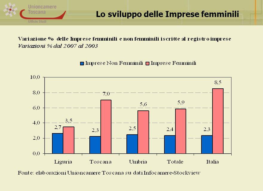 Lo sviluppo delle Imprese femminili