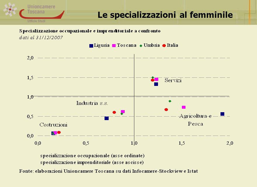 Le specializzazioni al femminile