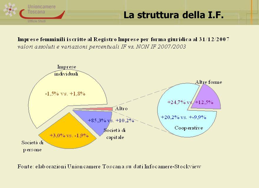 La struttura della I.F.