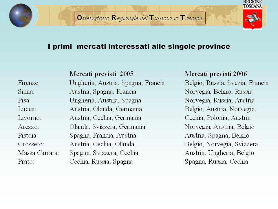 I primi mercati interessati alle singole province