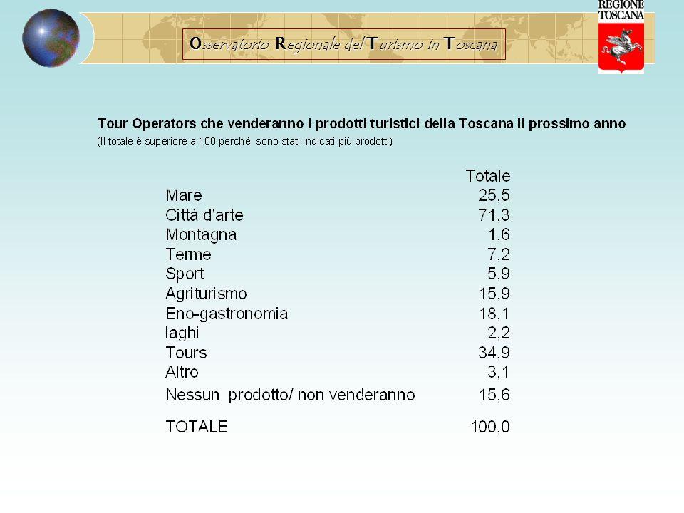 Il prodotto culturale raccoglie i consensi da parte di tutti i mercati con leccezione degli operatori svizzeri e danesi, la Cechia, la Russia e la Polonia con rispettivamente il 60% e oltre il 50% di operatori che venderanno il mare toscano il prossimo anno il mercato russo che si dimostra interessato anche alle Terme così come i norvegesi Il prodotto agrituristico che verrà venduto maggiormente dai T.O., norvegesi e belgi I mercati scandinavi molto interessati al prodotto enogastronomia (Svezia in testa) Gli operatori che invece non venderanno le proposte toscane il prossimo anno si trovano maggiormente tra i T.O danesi, britannici e svizzeri.