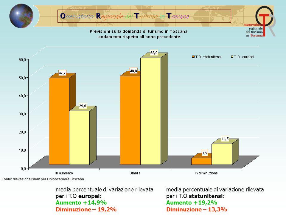 ORTT O sservatorio R egionale del T urismo in T oscana Fonte: rilevazione Isnart per Unioncamere Toscana media percentuale di variazione rilevata per i T.O europei: Aumento +14,9% Diminuzione – 19,2% media percentuale di variazione rilevata per i T.O statunitensi: Aumento +19,2% Diminuzione – 13,3%