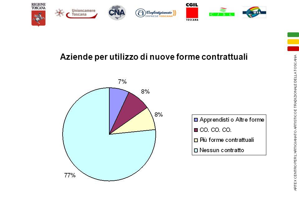 ARTEX CENTRO PER LARTIGIANATO ARTISTICO E TRADIZIONALE DELLA TOSCANA (*) RISORSE UMANE 1) FORMAZIONE PROFESSIONALE, FORMAZIONE IMPRENDITORIALE E MANAGERIALE.