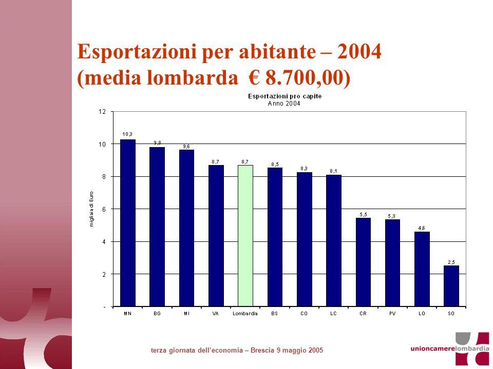 Esportazioni per abitante – 2004 (media lombarda 8.700,00) terza giornata delleconomia – Brescia 9 maggio 2005