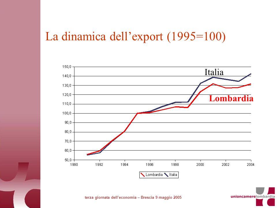 La dinamica dellexport (1995=100) terza giornata delleconomia – Brescia 9 maggio 2005 Lombardia Italia