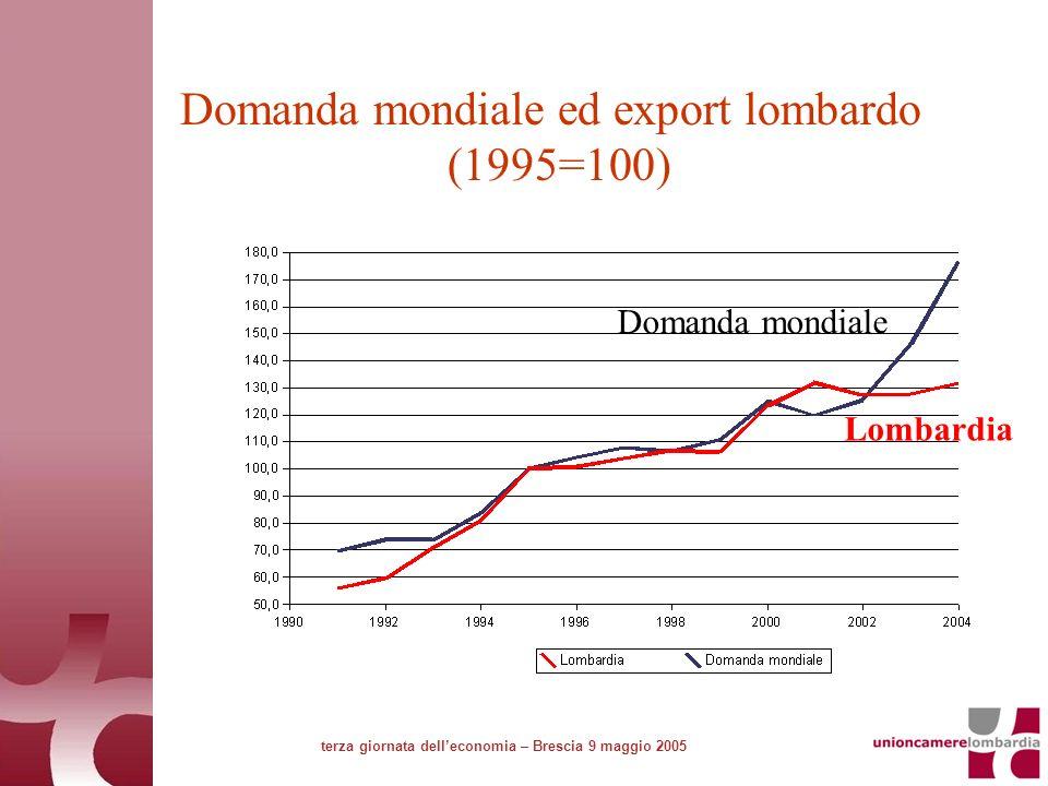 Domanda mondiale ed export lombardo (1995=100) terza giornata delleconomia – Brescia 9 maggio 2005 Lombardia Domanda mondiale