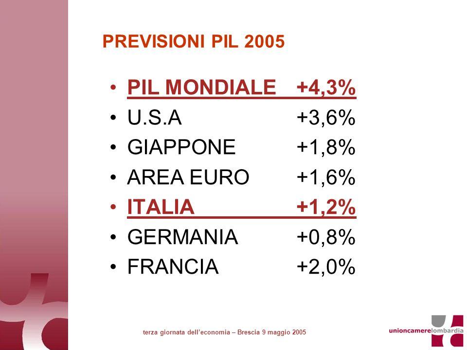 PREVISIONI PIL 2005 PIL MONDIALE +4,3% U.S.A+3,6% GIAPPONE+1,8% AREA EURO+1,6% ITALIA+1,2% GERMANIA+0,8% FRANCIA+2,0% terza giornata delleconomia – Brescia 9 maggio 2005