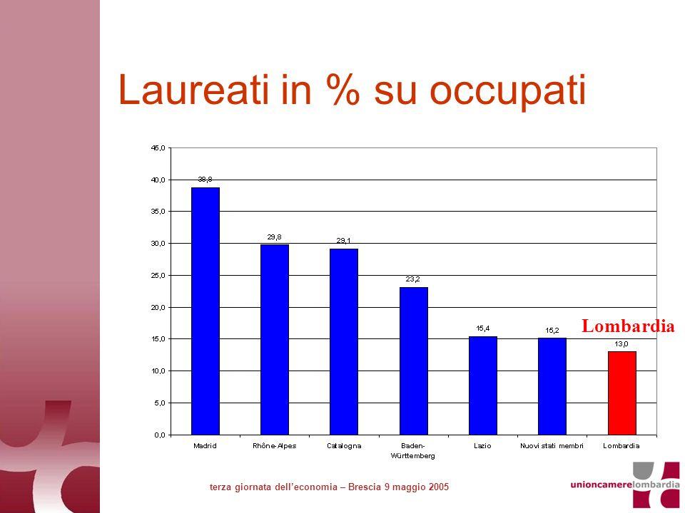 Laureati in % su occupati terza giornata delleconomia – Brescia 9 maggio 2005 Lombardia