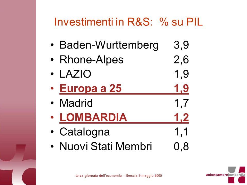 Investimenti in R&S: % su PIL Baden-Wurttemberg3,9 Rhone-Alpes2,6 LAZIO1,9 Europa a 251,9 Madrid1,7 LOMBARDIA1,2 Catalogna1,1 Nuovi Stati Membri0,8 terza giornata delleconomia – Brescia 9 maggio 2005