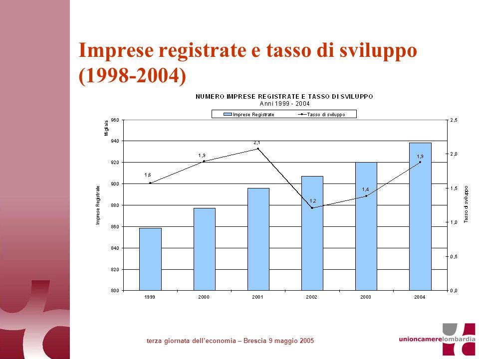 Imprese registrate e tasso di sviluppo (1998-2004) terza giornata delleconomia – Brescia 9 maggio 2005