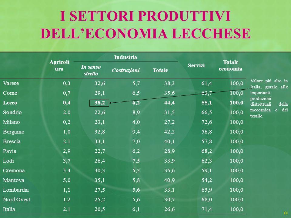 11 I SETTORI PRODUTTIVI DELLECONOMIA LECCHESE Agricolt ura Industria Servizi Totale economia In senso stretto CostruzioniTotale Varese0,332,65,738,361,4100,0 Como0,729,16,535,663,7100,0 Lecco0,438,26,244,455,1100,0 Sondrio2,022,68,931,566,5100,0 Milano0,223,14,027,272,6100,0 Bergamo1,032,89,442,256,8100,0 Brescia2,133,17,040,157,8100,0 Pavia2,922,76,228,968,2100,0 Lodi3,726,47,533,962,3100,0 Cremona5,430,35,335,659,1100,0 Mantova5,035,15,840,954,2100,0 Lombardia1,127,55,633,165,9100,0 Nord Ovest1,225,25,630,768,0100,0 Italia2,120,56,126,671,4100,0 Valore più alto in Italia, grazie alle importanti produzioni distrettuali della meccanica e del tessile.