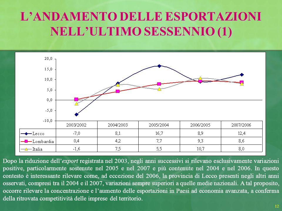 12 LANDAMENTO DELLE ESPORTAZIONI NELLULTIMO SESSENNIO (1) Dopo la riduzione dellexport registrata nel 2003, negli anni successivi si rilevano esclusivamente variazioni positive, particolarmente sostenute nel 2005 e nel 2007 e più contenute nel 2004 e nel 2006.