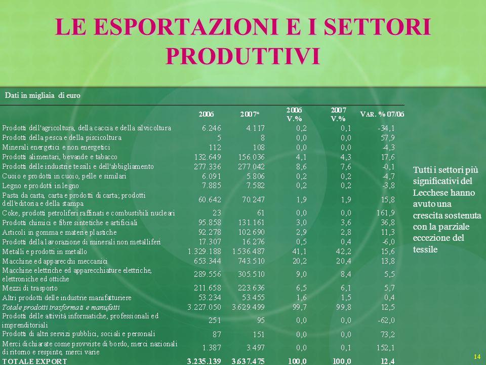 14 LE ESPORTAZIONI E I SETTORI PRODUTTIVI Dati in migliaia di euro Tutti i settori più significativi del Lecchese hanno avuto una crescita sostenuta con la parziale eccezione del tessile