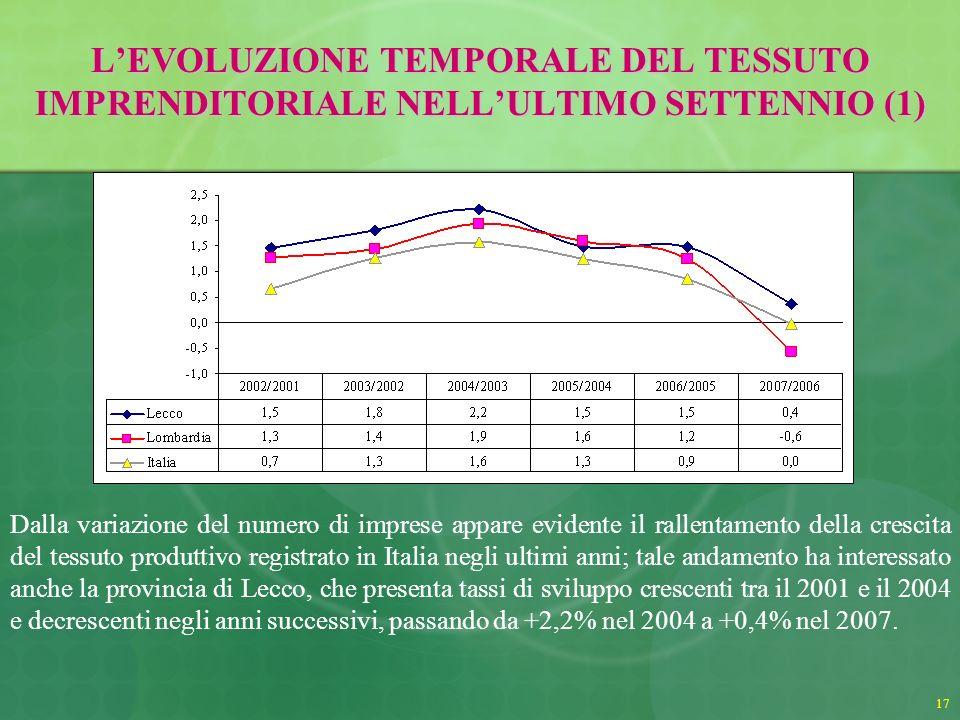 17 LEVOLUZIONE TEMPORALE DEL TESSUTO IMPRENDITORIALE NELLULTIMO SETTENNIO (1) Dalla variazione del numero di imprese appare evidente il rallentamento della crescita del tessuto produttivo registrato in Italia negli ultimi anni; tale andamento ha interessato anche la provincia di Lecco, che presenta tassi di sviluppo crescenti tra il 2001 e il 2004 e decrescenti negli anni successivi, passando da +2,2% nel 2004 a +0,4% nel 2007.
